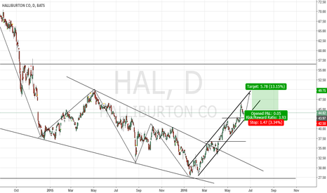 HAL: HALLIBURTON