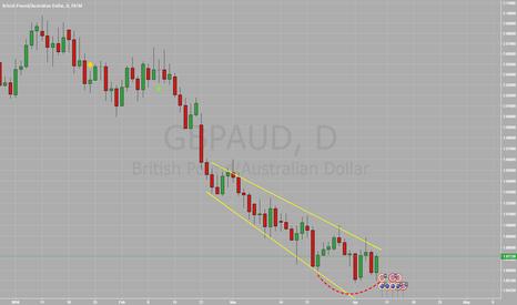 GBPAUD: $GBPAUD - Potential round bottom forming