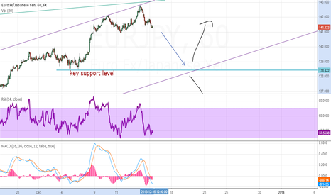 EURJPY: Short targeting around 138.42