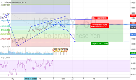 USDJPY: USDJPY Trend Continuation Structure Trade