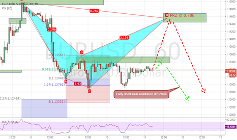 EURUSD: Possible cypher giving us bearish potential on the EURUSD