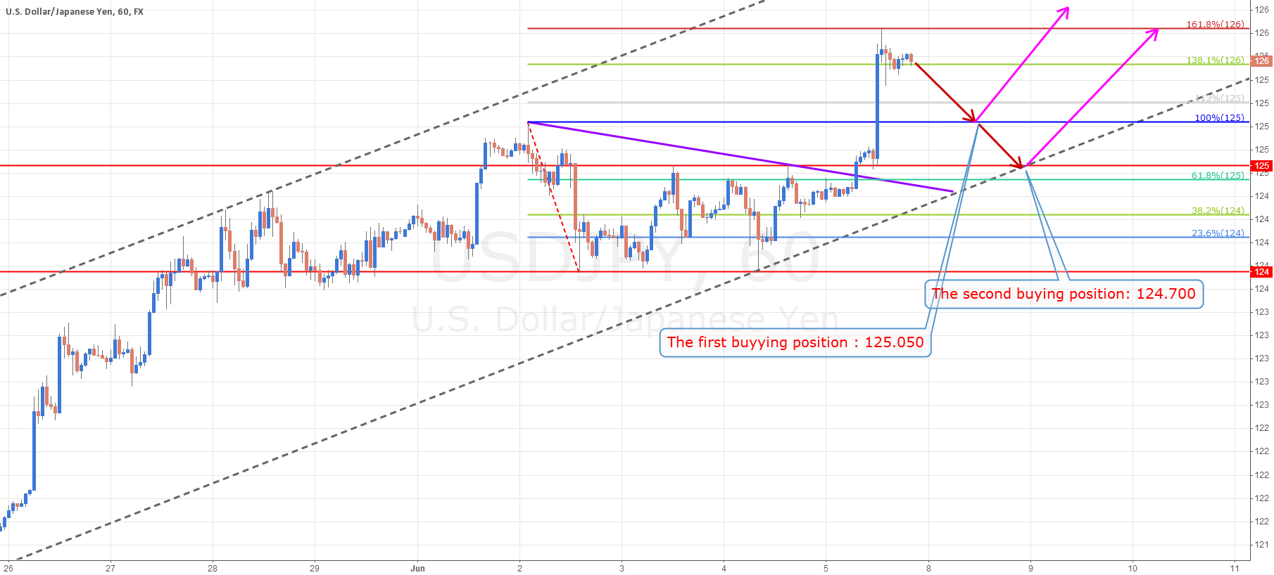 USD/JPY Short-term Analysis