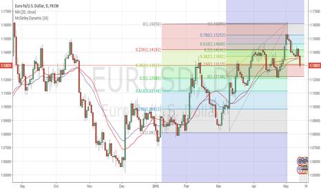 EURUSD: Short on rises scenario