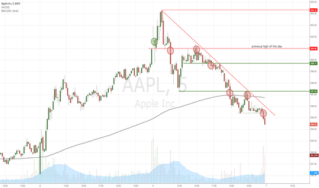 AAPL: AAPL mapped out intraday opportunities