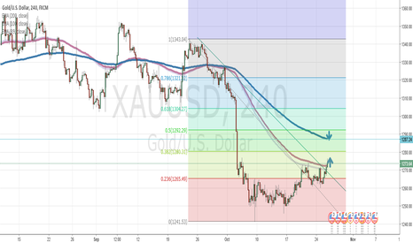 XAUUSD: Gold has a limit up till 1287 and maybe 1290 but not more