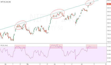 NIFTY: #NIFTY and #RSI