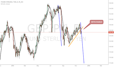 GBPJPY: GBPJPY Sell the breakout!!!