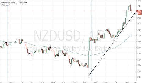 NZDUSD: NZDUSD should rebound down