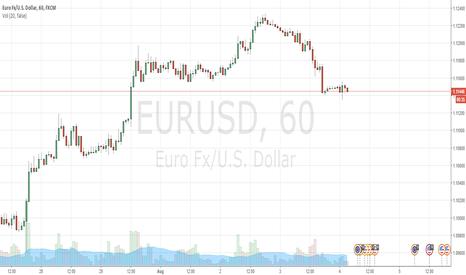 EURUSD: EURUSD Long Back to 1.12