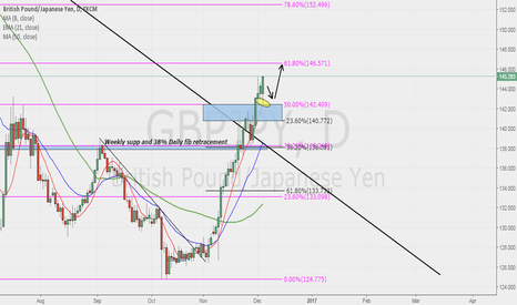 GBPJPY: GBPJPY POSSIBLE SWING!!!