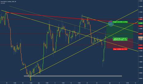 EURUSD: Strong EUR