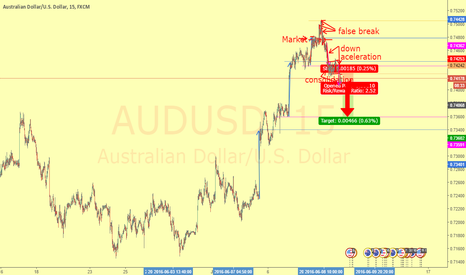 AUDUSD: Market trap and down aceleration for short position