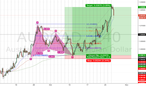 AUDCAD: Gartley 12:1 Profit