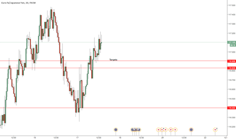 EURJPY: EURJPY SHORTING OPPORTUNITY
