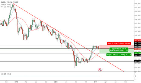 EURJPY: EURJPY to the downside