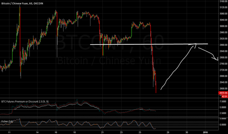 BTCCNY: Short term retrace inevitable