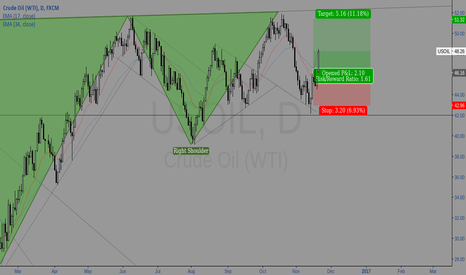 USOIL: USOIL - Long to top SHS