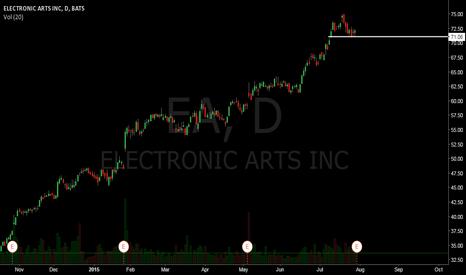 EA: EA Long setup