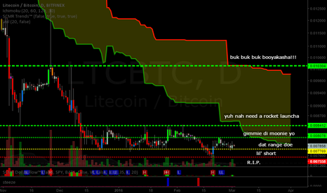 LTCBTC: Litecoin (LTC): Litecoin's not so Bright Chart
