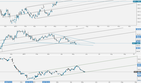 EXY: DXY & JXY at Support while EXY hanging at resistance