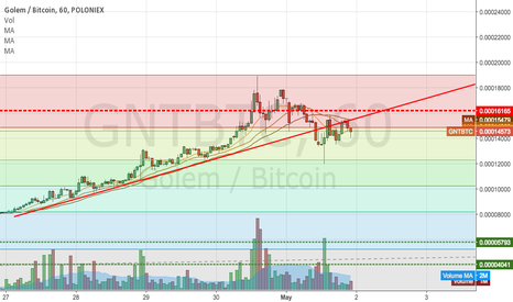 GNTBTC: Update on support and resistance...
