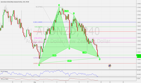 AUDNZD: GARTLEY PATTERN: POSSIBLE BULLISH PATTERN SETTING UP ON AUDNZD
