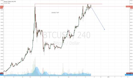 BTCUSD: Longer time frame double top?