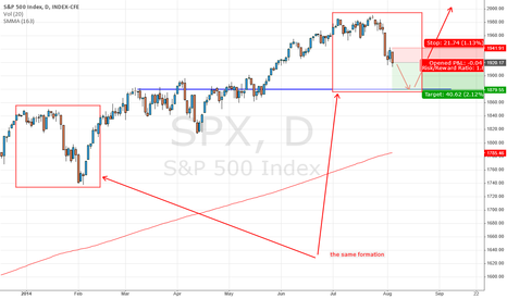 SPX: the same formation