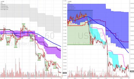 USDJPY: 来週の注目通貨ペアその3