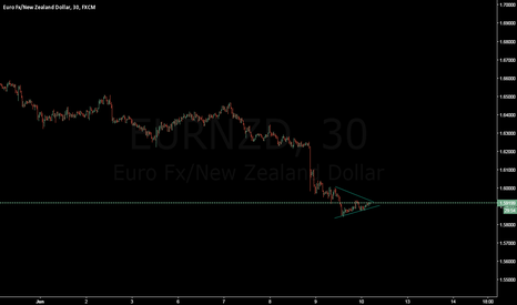 EURNZD: short the break up pull back continuation