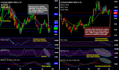 DXY: DXY hammer to drag upswings, gravestone & shooting star counters