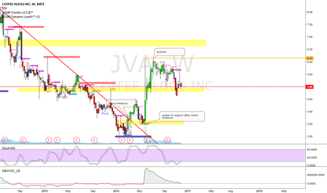 JVA: java weekly levels