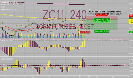 ZC1!: ***Good Short Opp***
