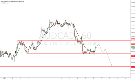 AUDCAD: AUD/CAD - Possible change in order flow