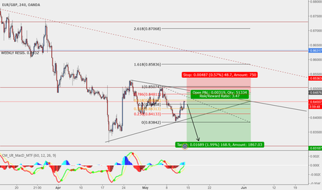 EURGBP: waiting for perfect setup