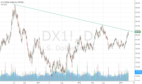 DX1!: DX at trendline
