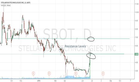 SBOT: Resistance Levels