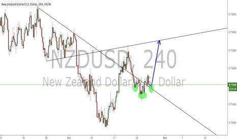 NZDUSD: Inverted Head and Shoulders N/U