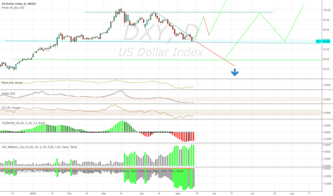 DXY: DXY short Correction or a Deep Breath? - i'll Take the first One