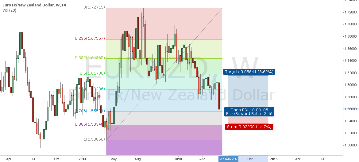eurnzd weekly going up