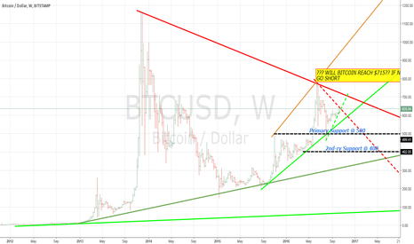 BTCUSD: BITCOING TRIANGLE OF LOVE