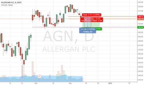 AGN: Double Top-down trend