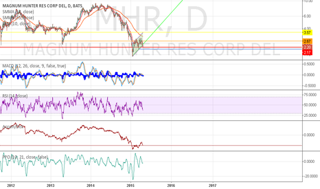 MHR: MHR going to hit 2.09