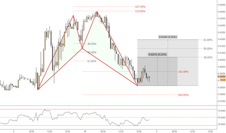 EURNOK: (30m) Testing Software - The Bullish Shark