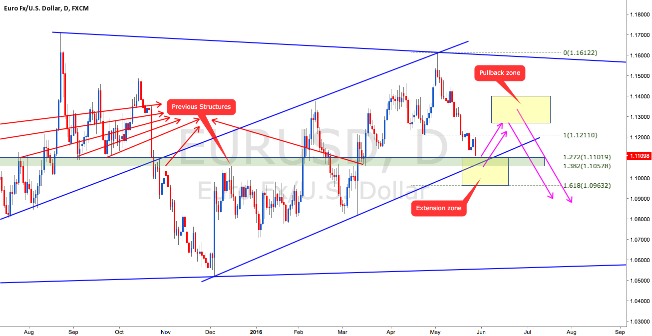EURUSD LOOKING FOR CORRECTION