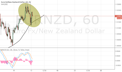 EURNZD: EURNZD Strong Sell In Few Hours(Pattern Not Completed)
