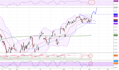 SPY: S&P Analysis 06 Sep.  2012
