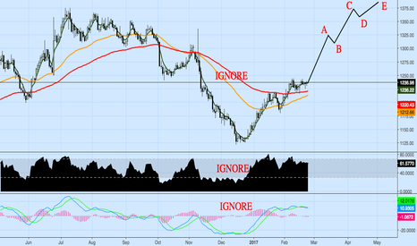 XAUUSD: GOLD LONG - AMAZING EW THEORY