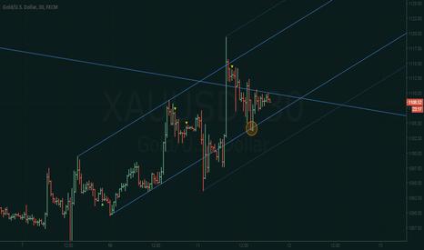XAUUSD: XAU/USD - Uptrend still holding