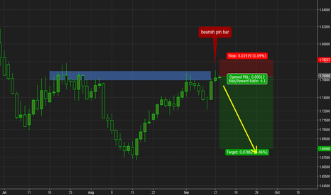 GBPAUD: GBPAUD pin bar opportunity